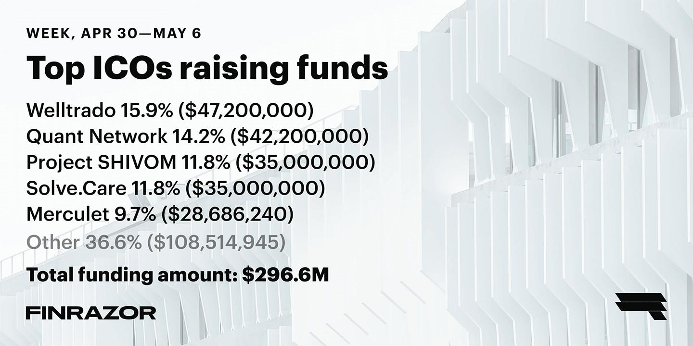 Top ICOs raising funds, Week 18 '18