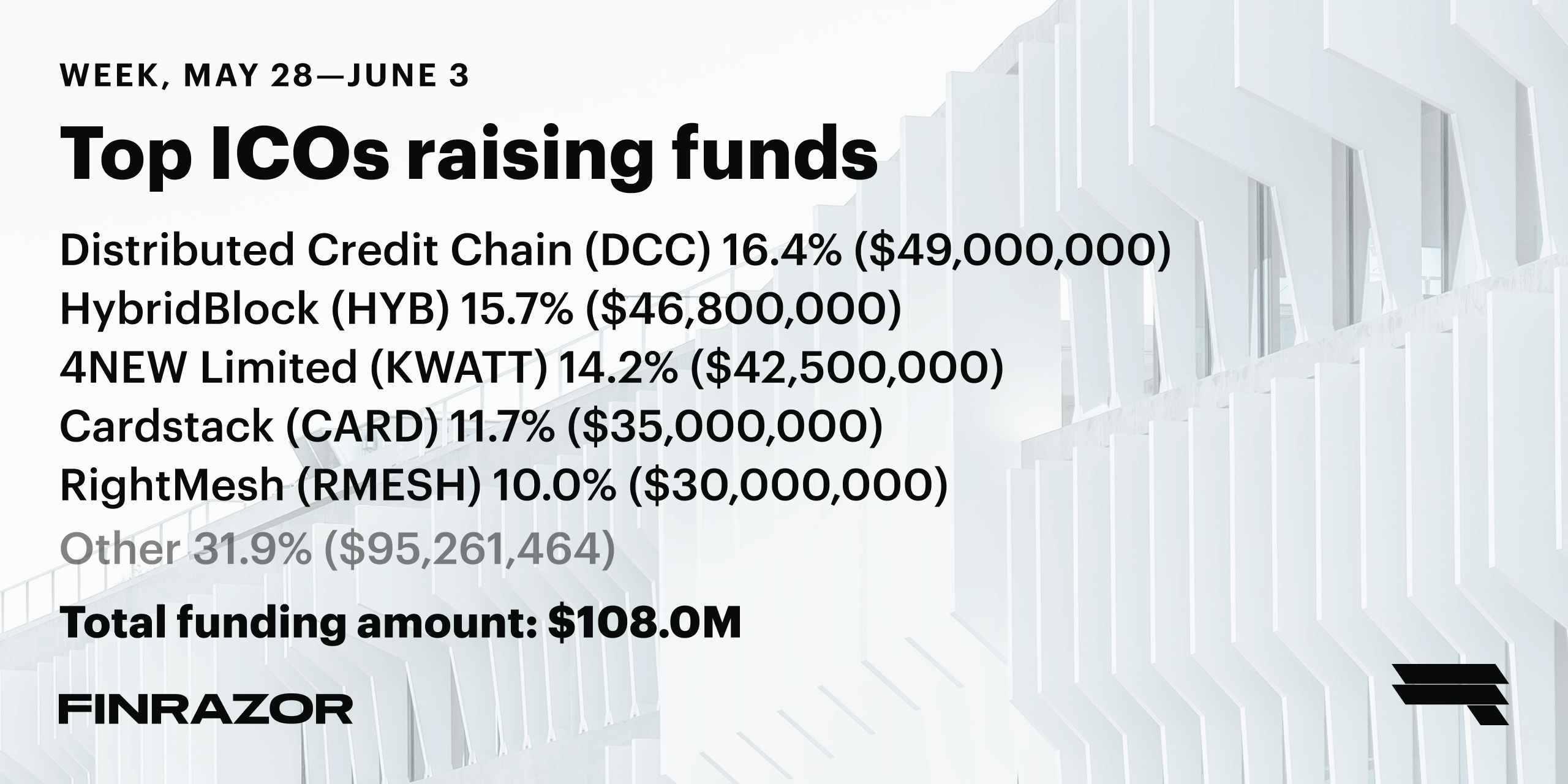 Top ICOs raising funds, Week 22 '18