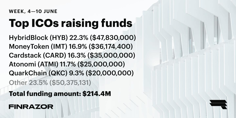 Top ICOs raising funds, Week 23 '18