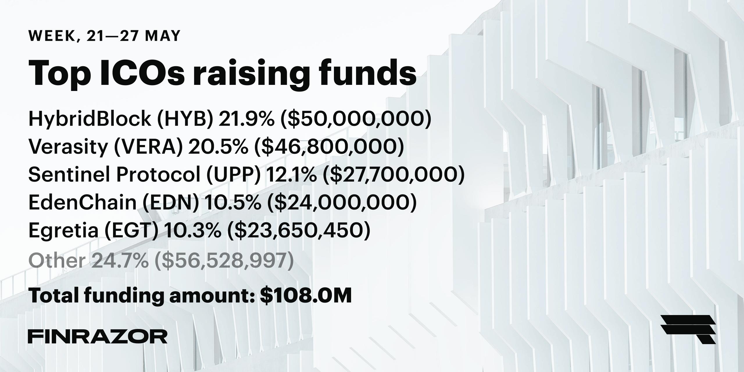 Top ICOs raising funds, Week 21 '18