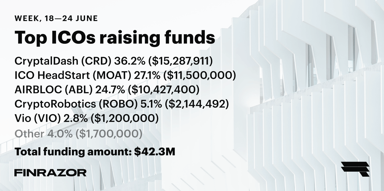 Top ICOs raising funds, Week 25 '18
